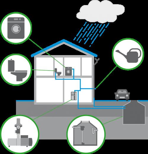 Funktionsprinzip Regenwasseranlage - Regenwasser nutzen